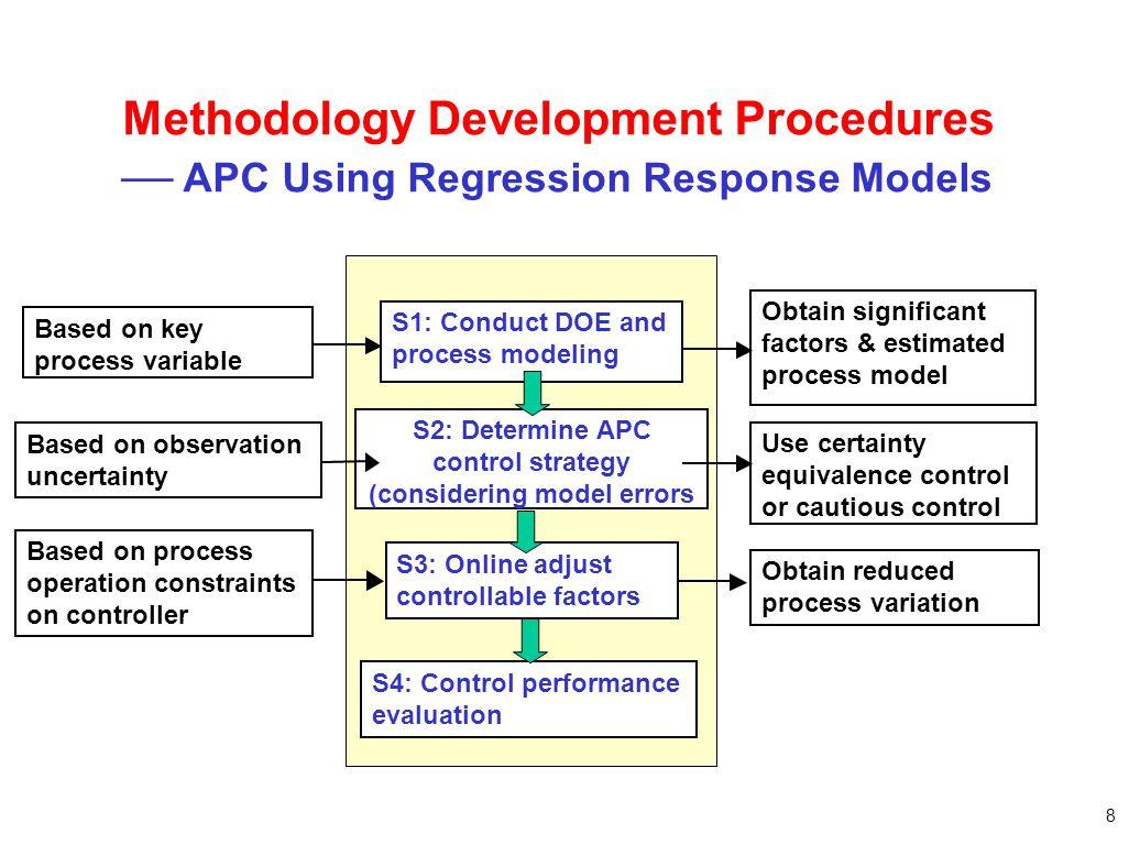 S2: Determine APC control strategy (considering model errors