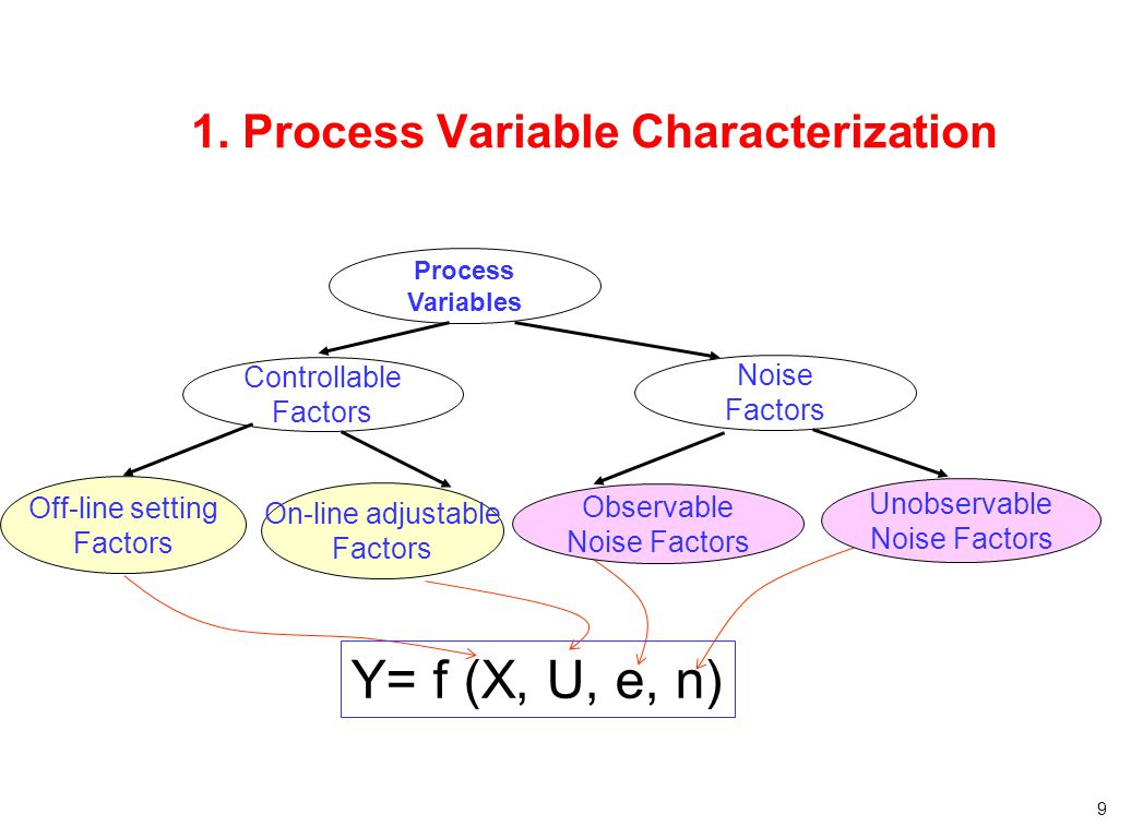1. Process Variable Characterization