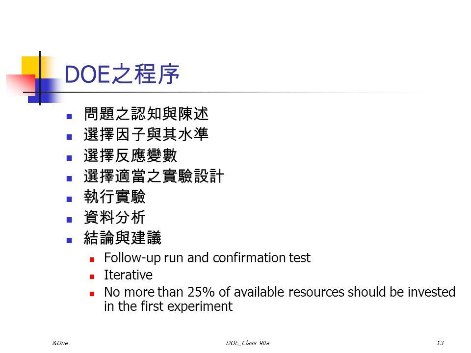 DOE之程序 問題之認知與陳述 選擇因子與其水準 選擇反應變數 選擇適當之實驗設計 執行實驗 資料分析 結論與建議