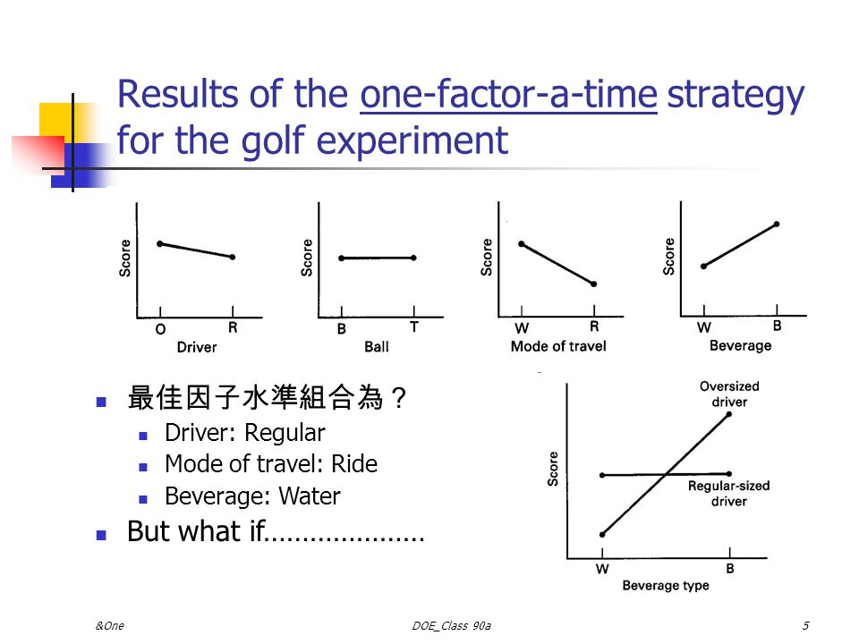 Results of the one-factor-a-time strategy for the golf experiment