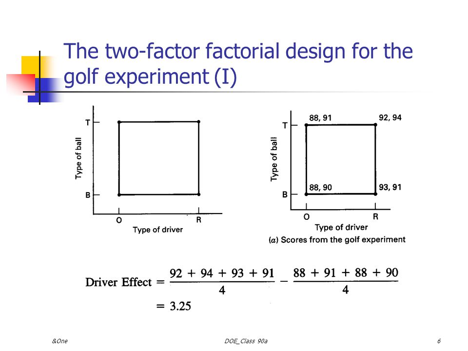 The two-factor factorial design for the golf experiment (I)