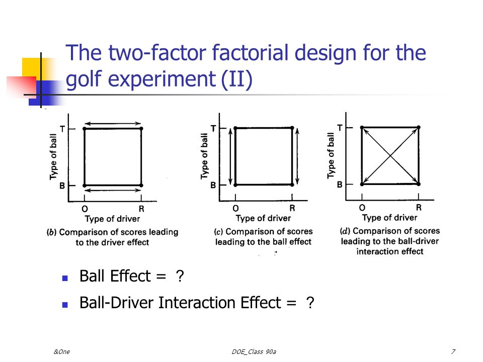 The two-factor factorial design for the golf experiment (II)