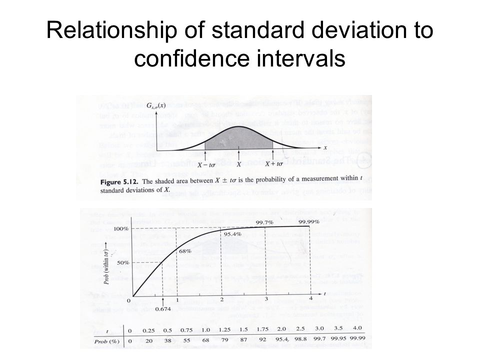 Relationship of standard deviation to confidence intervals