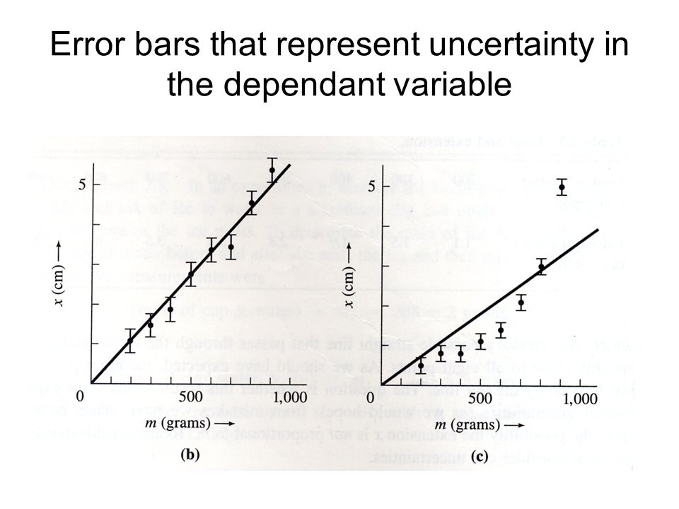 Error bars that represent uncertainty in the dependant variable
