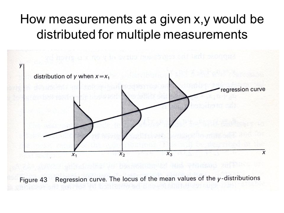 How measurements at a given x,y would be distributed for multiple measurements