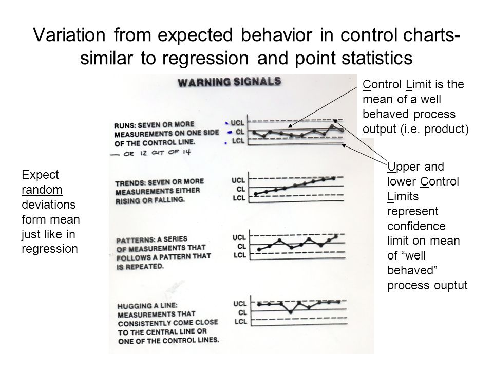 Variation from expected behavior in control charts- similar to regression and point statistics