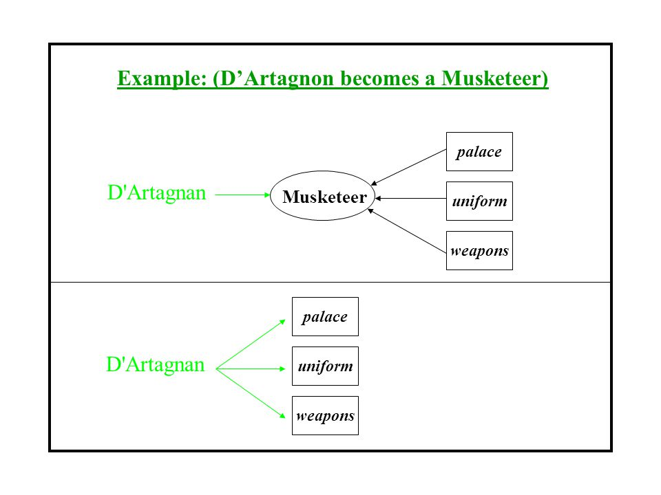 Example: (D'Artagnon becomes a Musketeer)