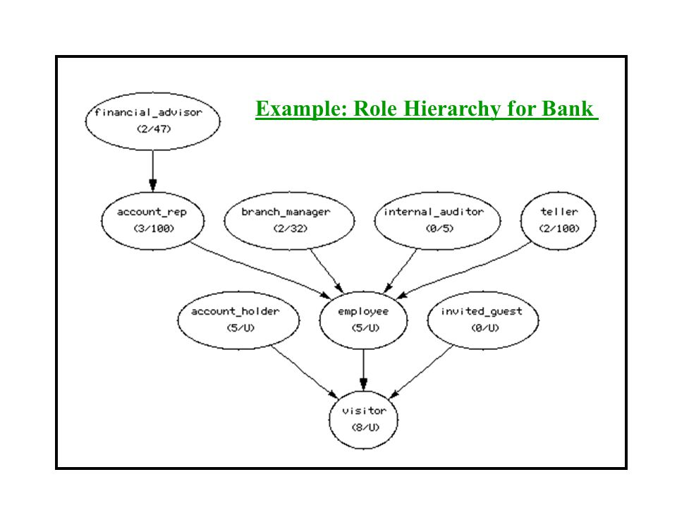 Example: Role Hierarchy for Bank