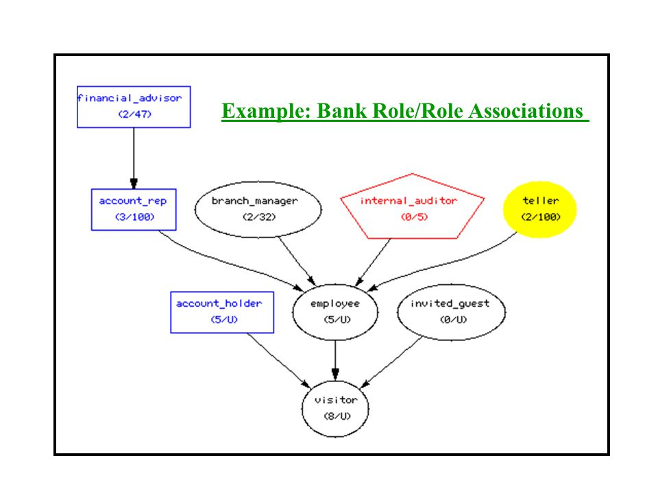 Example: Bank Role/Role Associations