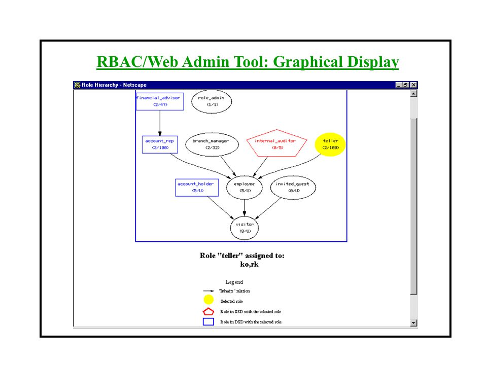 RBAC/Web Admin Tool: Graphical Display