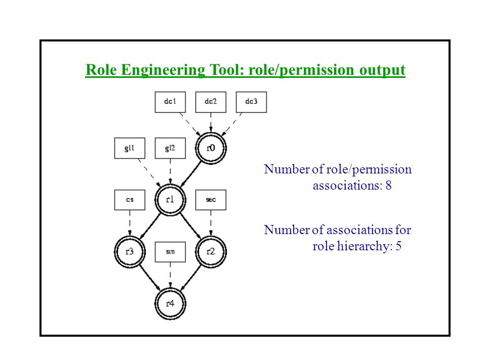 Role Engineering Tool: role/permission output