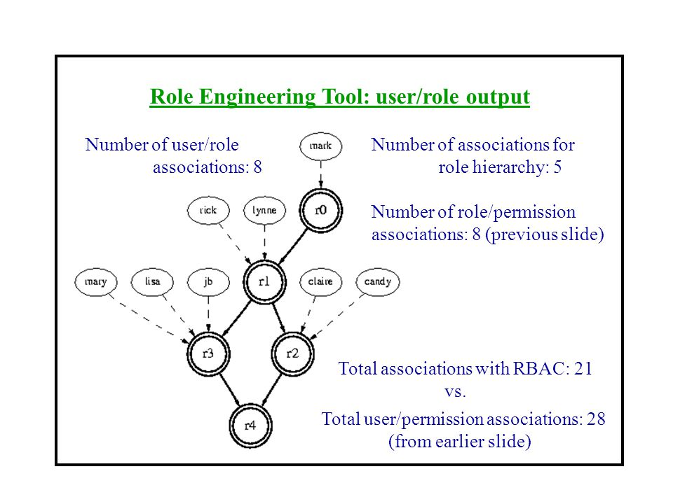 Role Engineering Tool: user/role output