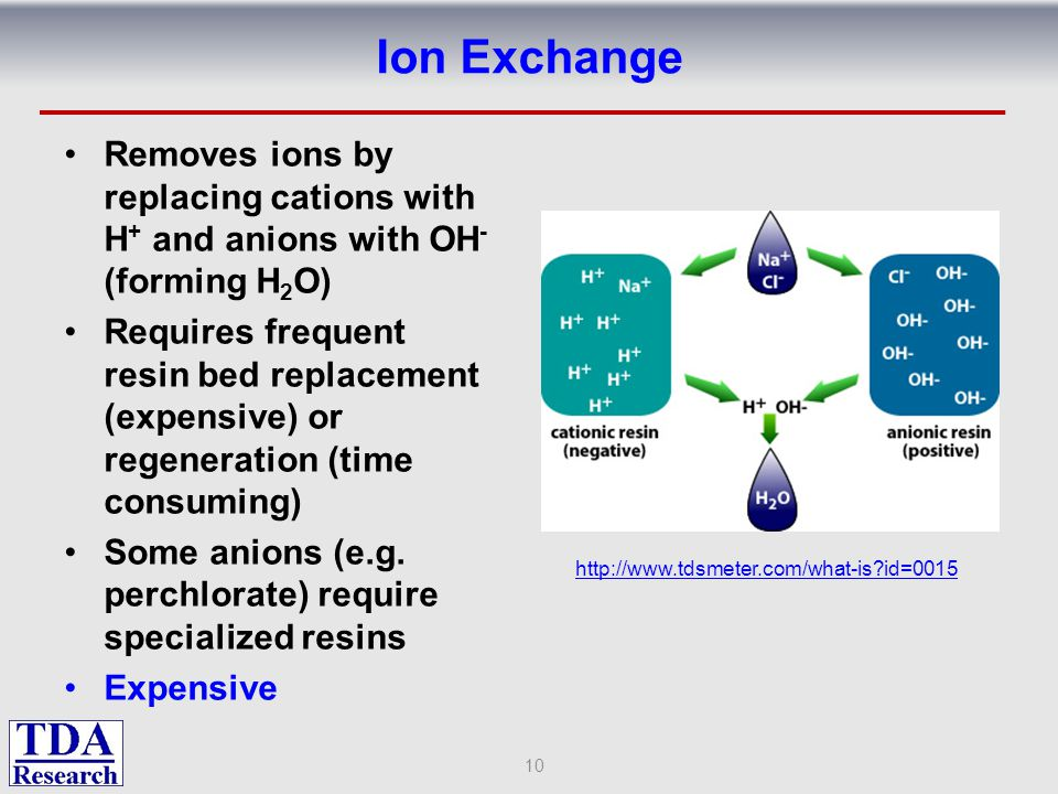 Ion Exchange Removes ions by replacing cations with H+ and anions with OH- (forming H2O)