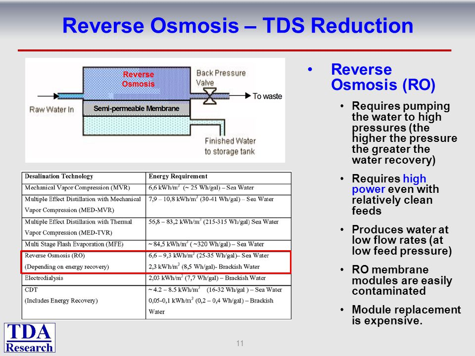 Reverse Osmosis – TDS Reduction