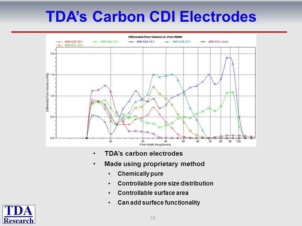 TDA's Carbon CDI Electrodes