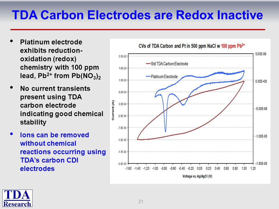 TDA Carbon Electrodes are Redox Inactive