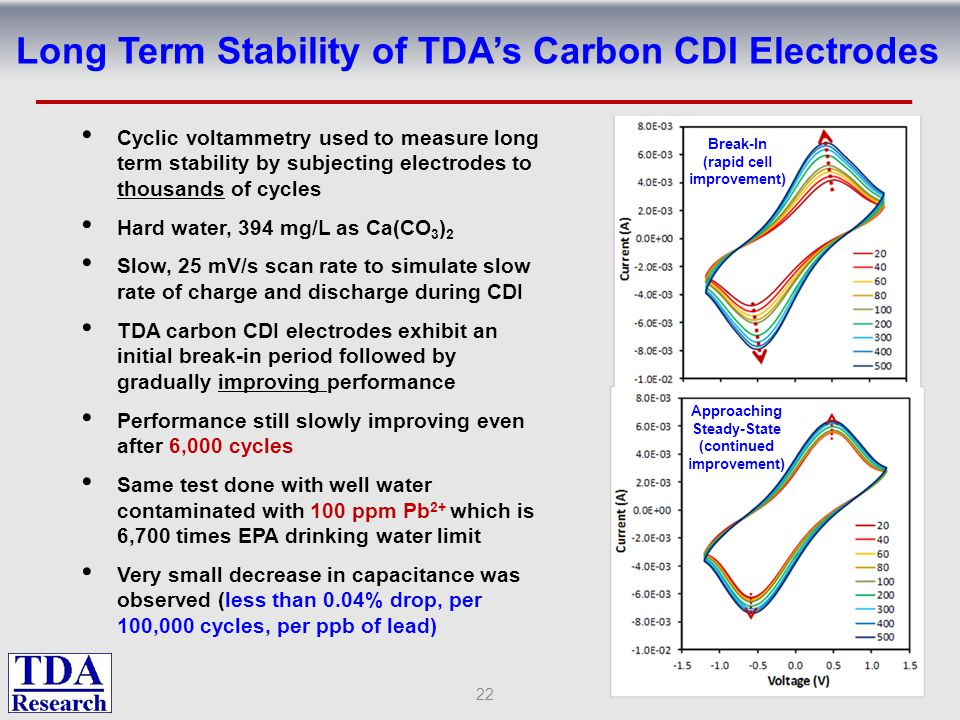 Long Term Stability of TDA's Carbon CDI Electrodes