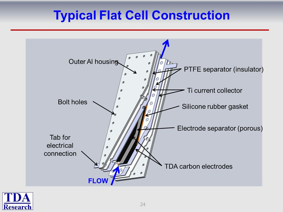 Typical Flat Cell Construction