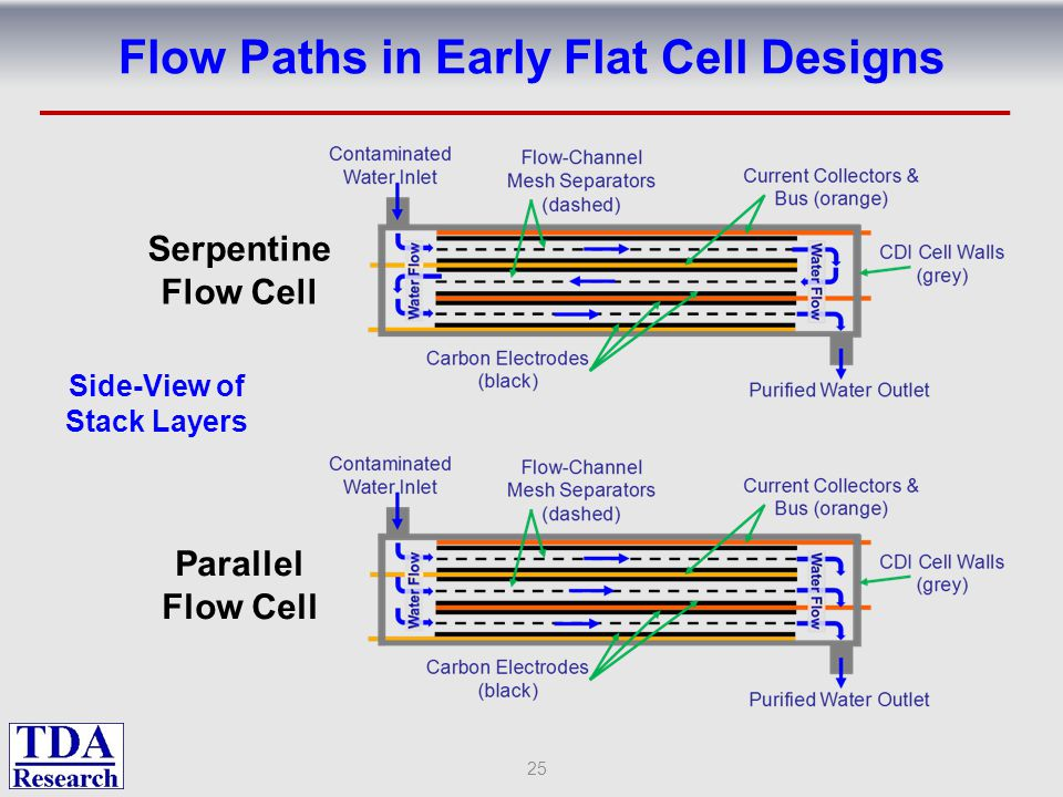 Flow Paths in Early Flat Cell Designs