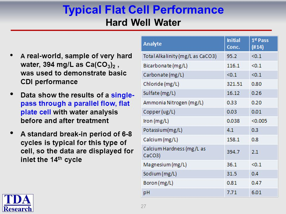 Typical Flat Cell Performance Hard Well Water