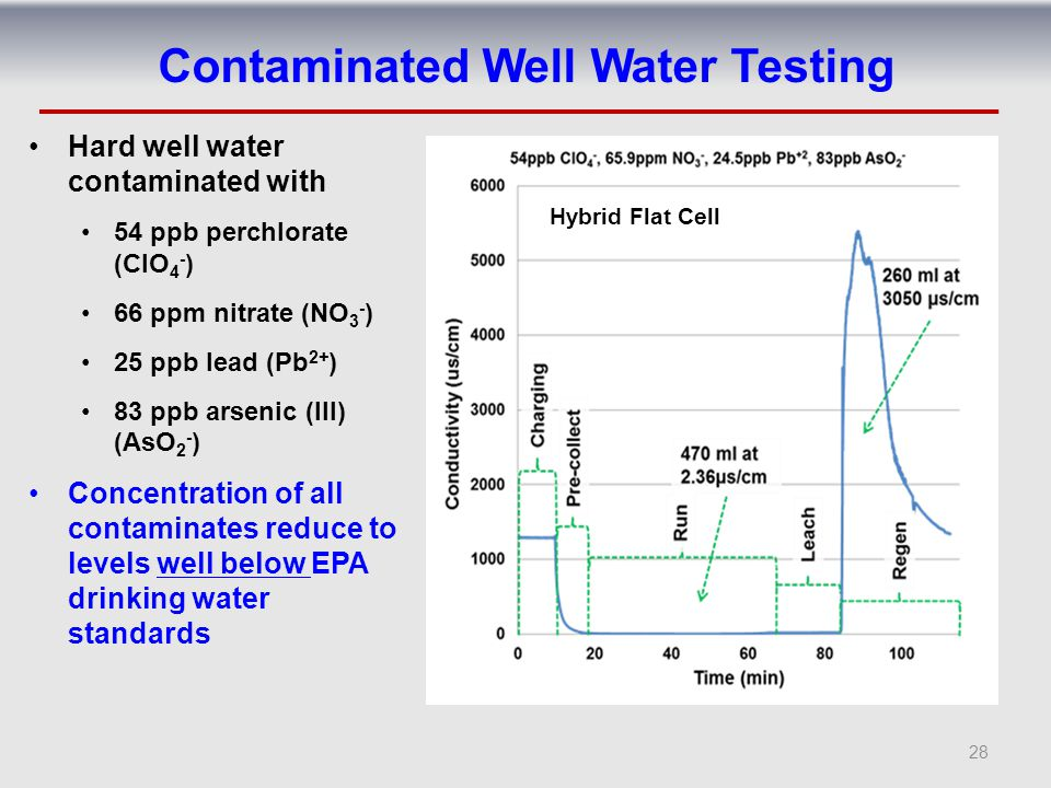 Contaminated Well Water Testing