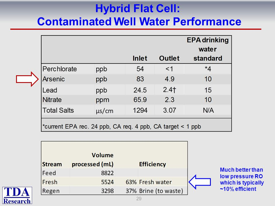 Hybrid Flat Cell: Contaminated Well Water Performance