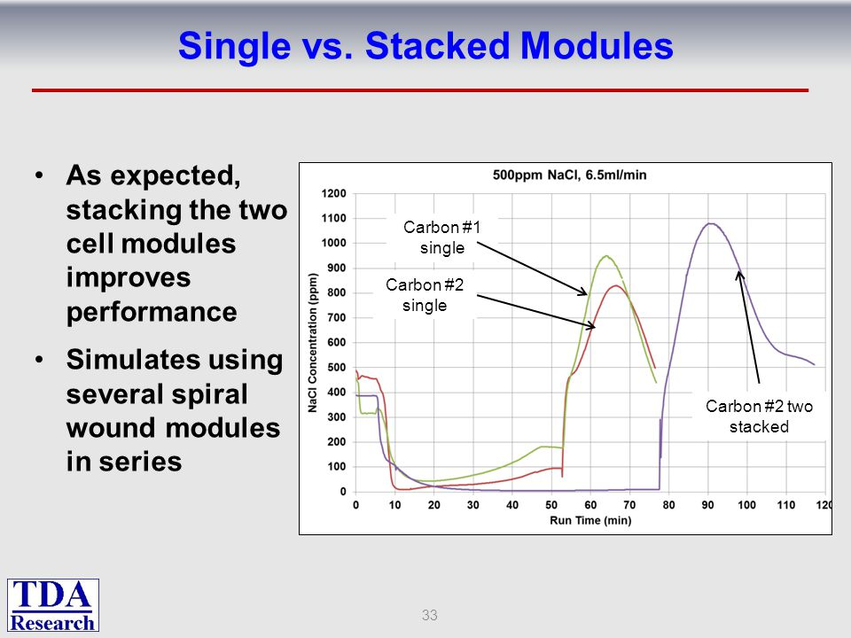 Single vs. Stacked Modules