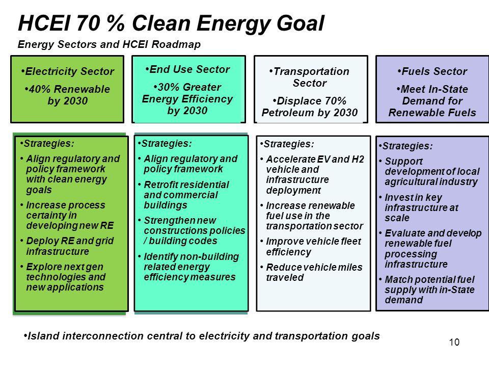 HCEI 70 % Clean Energy Goal