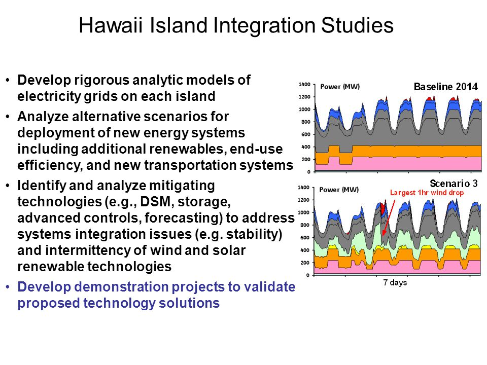 Hawaii Island Integration Studies
