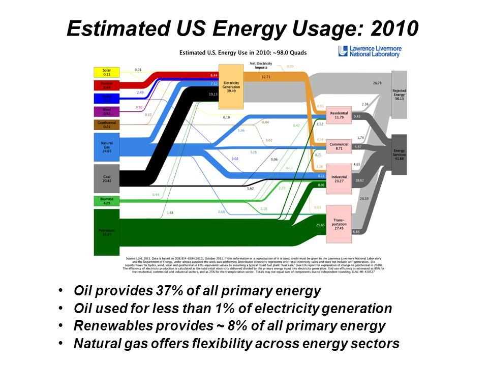 Estimated US Energy Usage: 2010