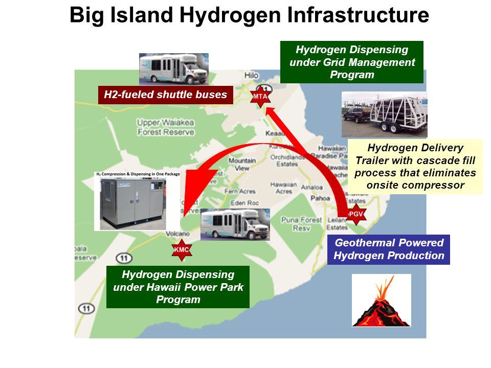 Big Island Hydrogen Infrastructure
