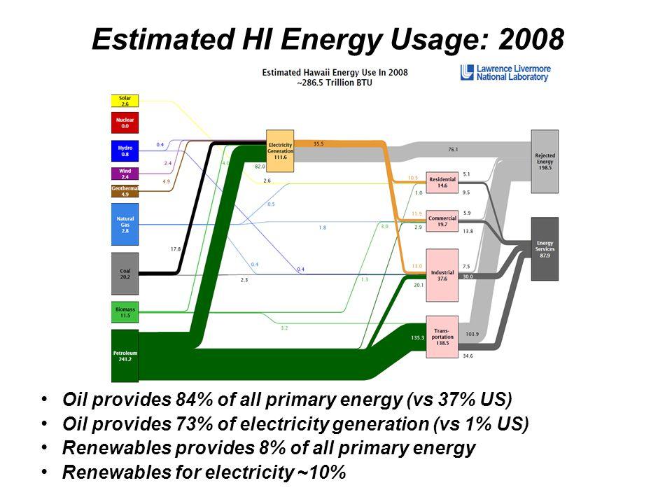 Estimated HI Energy Usage: 2008