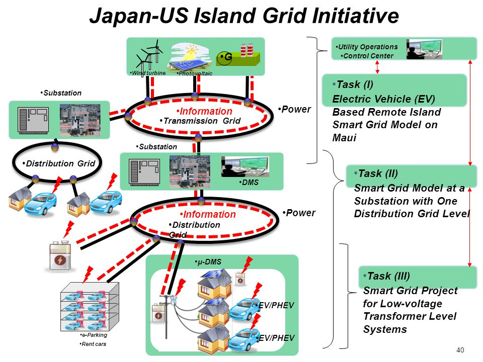 Japan-US Island Grid Initiative