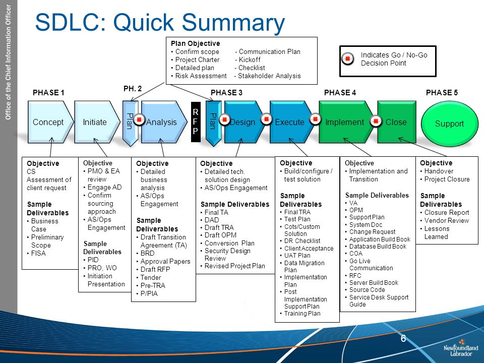SDLC: Quick Summary 6 6 Support Initiate Concept RFP Analysis Plan