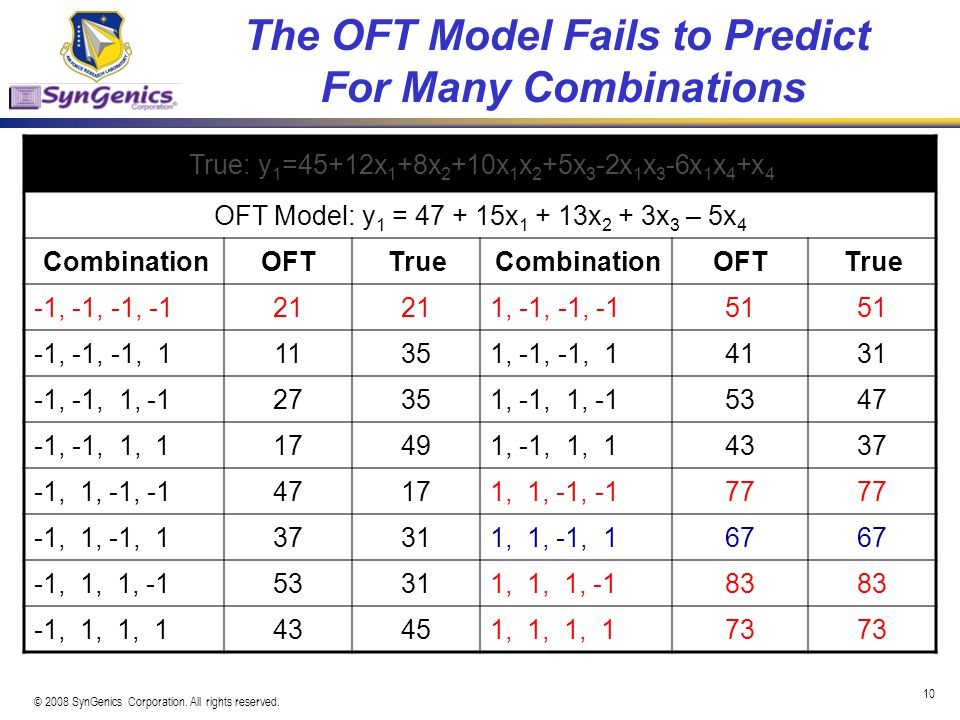 The OFT Model Fails to Predict For Many Combinations