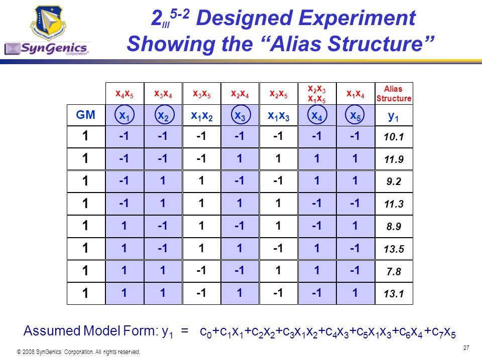2III5-2 Designed Experiment Showing the Alias Structure