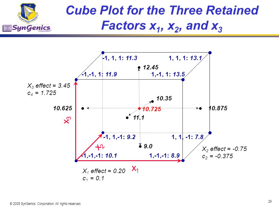 Cube Plot for the Three Retained Factors x1, x2, and x3