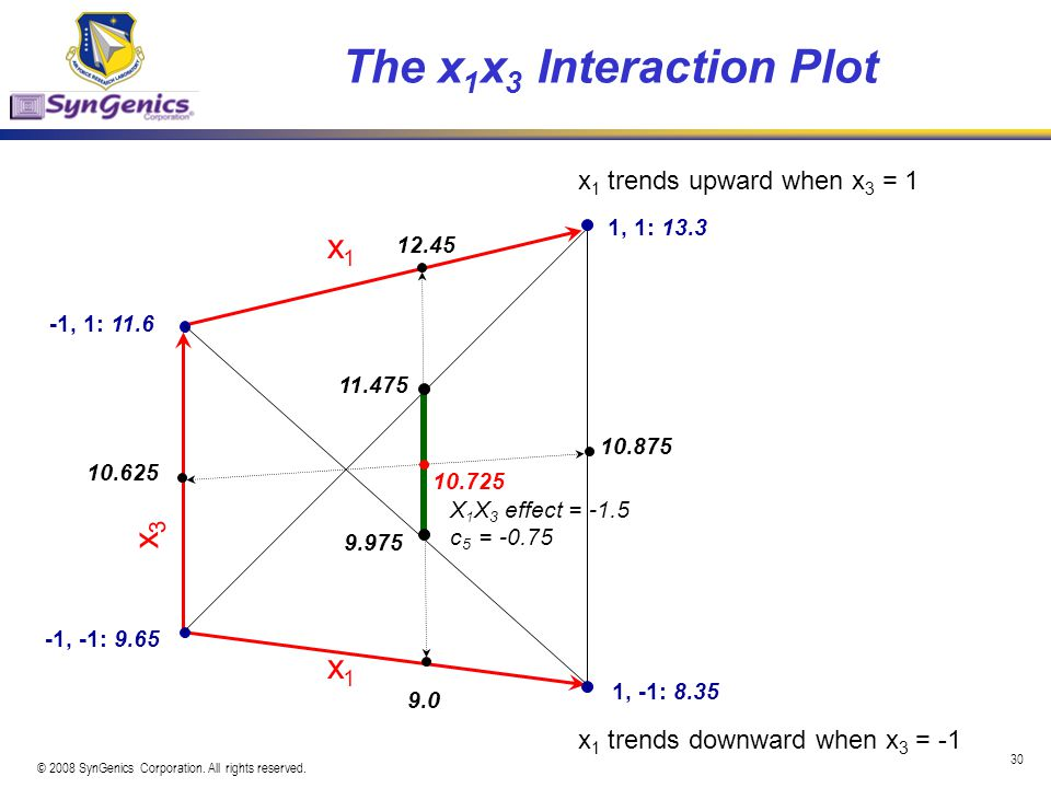 The x1x3 Interaction Plot