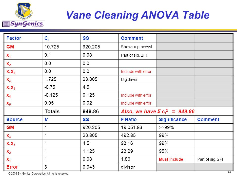 Vane Cleaning ANOVA Table