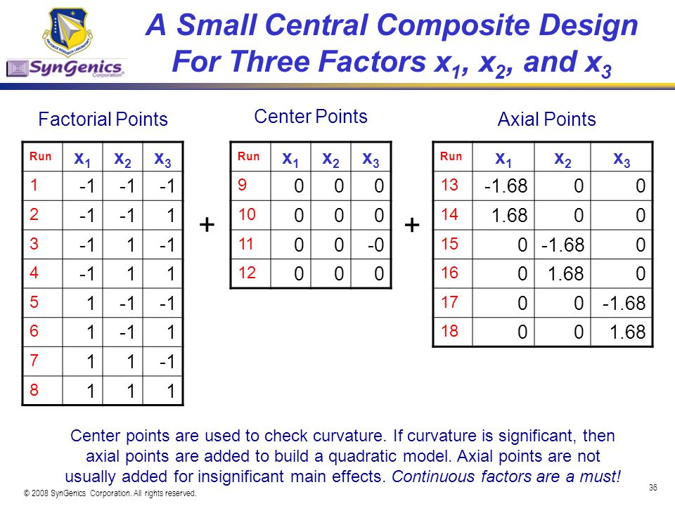 A Small Central Composite Design For Three Factors x1, x2, and x3