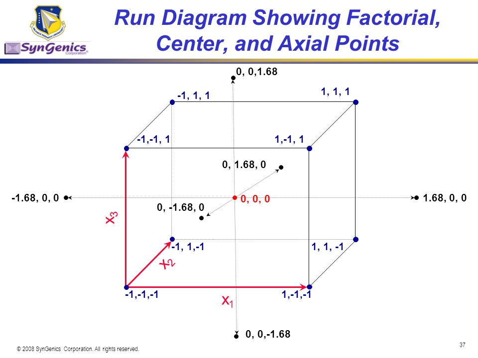 Run Diagram Showing Factorial, Center, and Axial Points