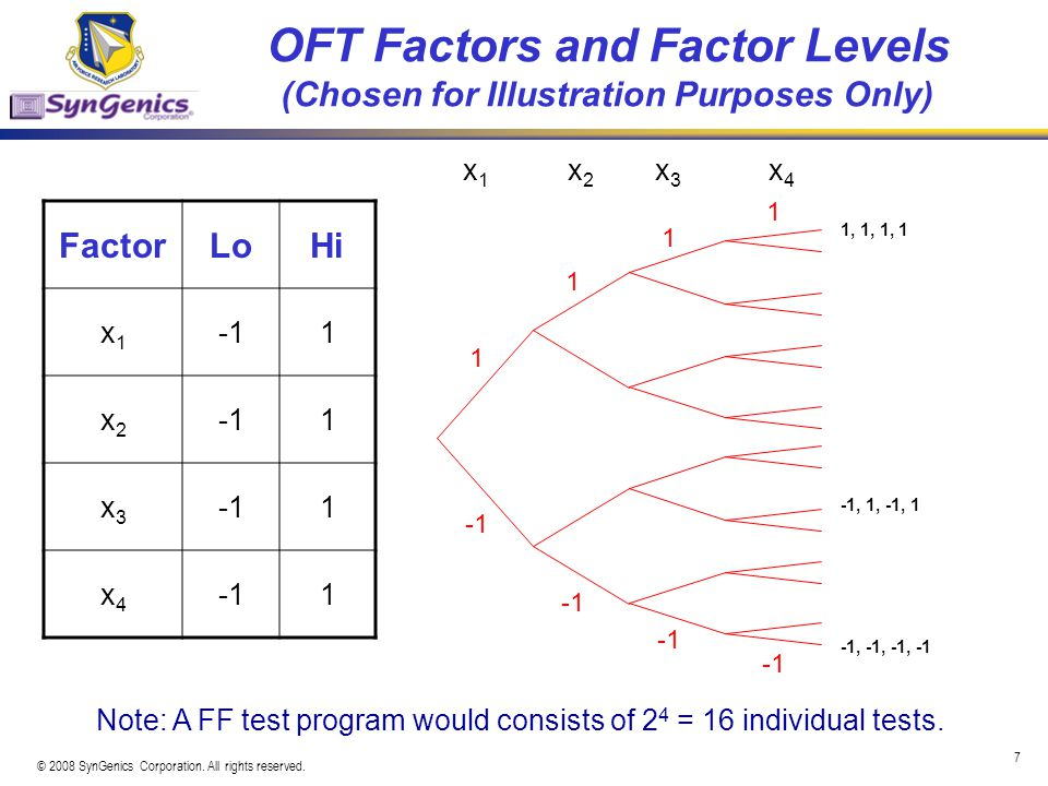 OFT Factors and Factor Levels (Chosen for Illustration Purposes Only)