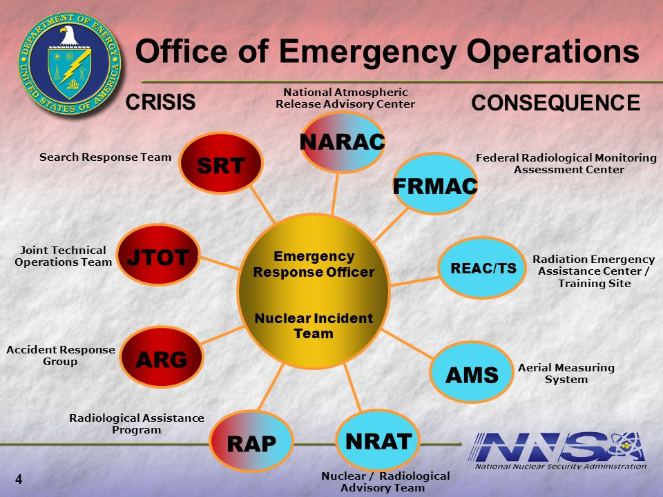 Office of Emergency Operations