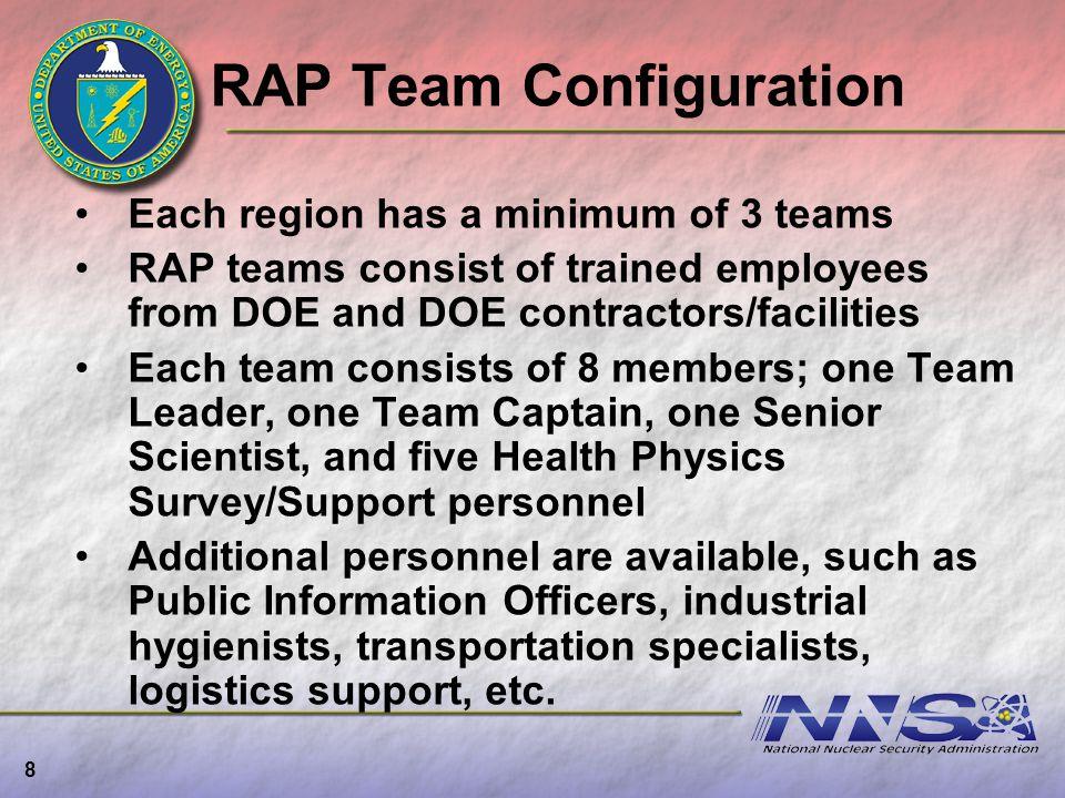 RAP Team Configuration