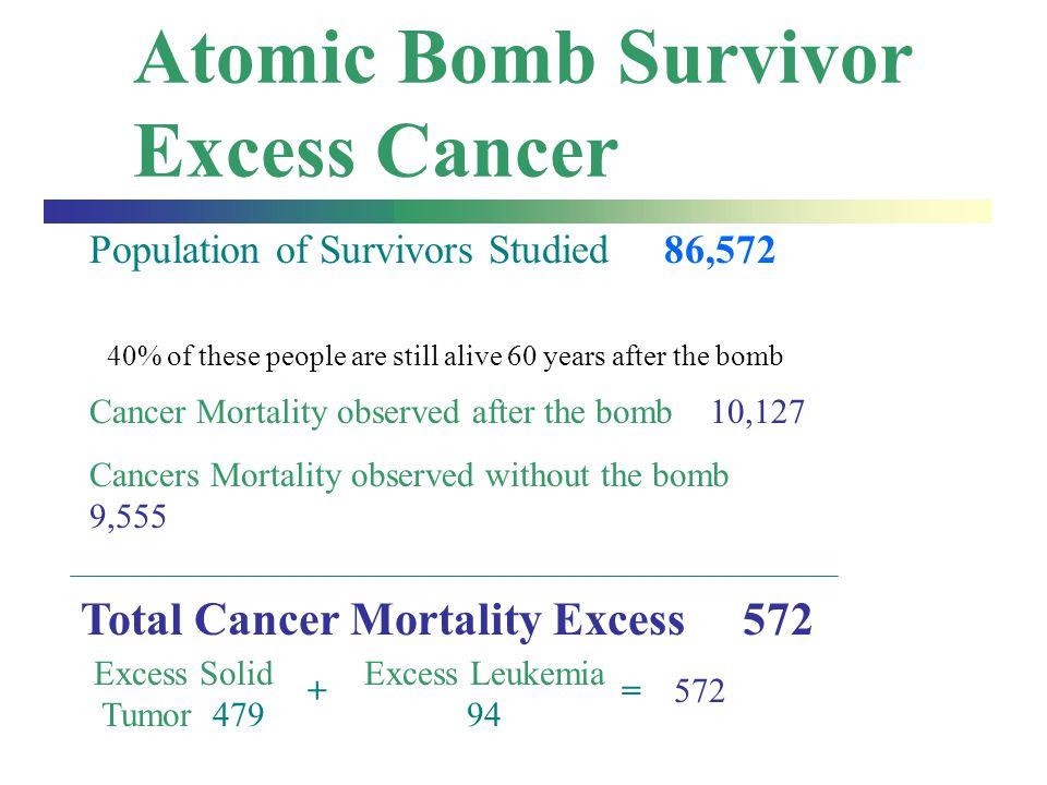 Atomic Bomb Survivor Excess Cancer