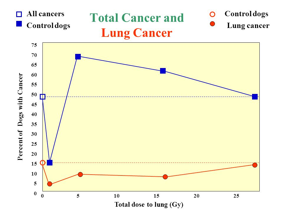 Total Cancer and Lung Cancer