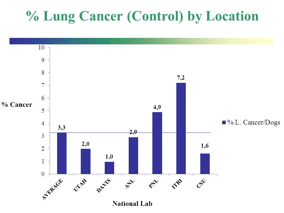 % Lung Cancer (Control) by Location