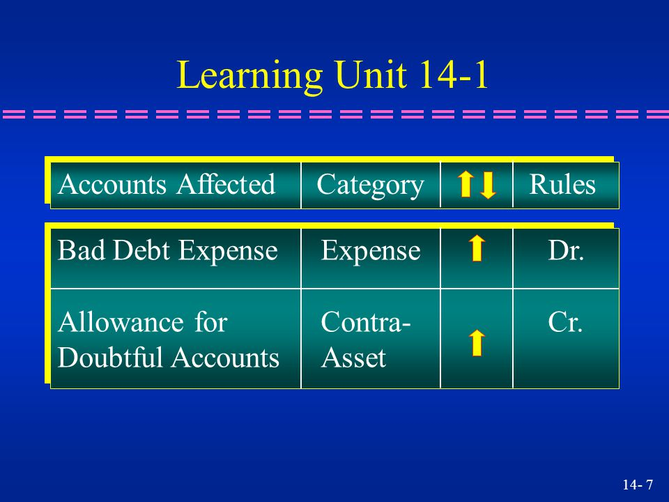 Learning Unit 14-1 Accounts Affected Category Rules