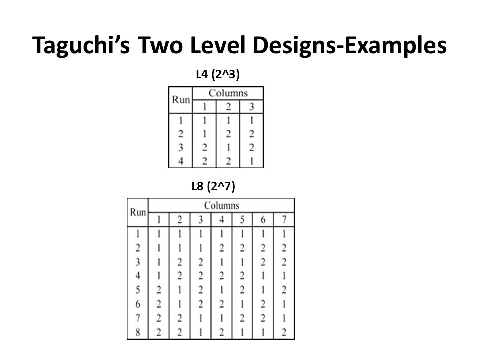 Taguchi's Two Level Designs-Examples