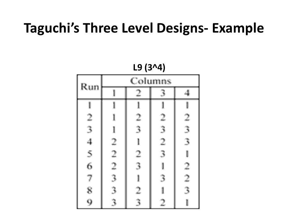 Taguchi's Three Level Designs- Example